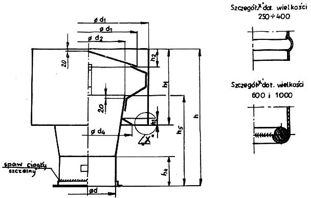 Wywietrzaki cylindryczne